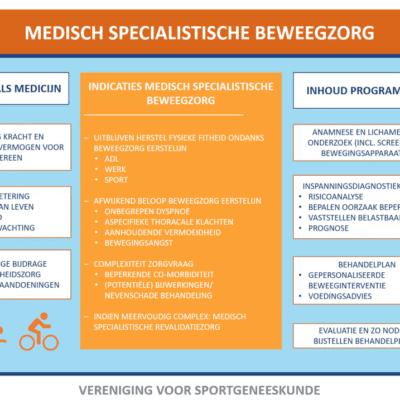 Medisch Specialistische beweegzorg